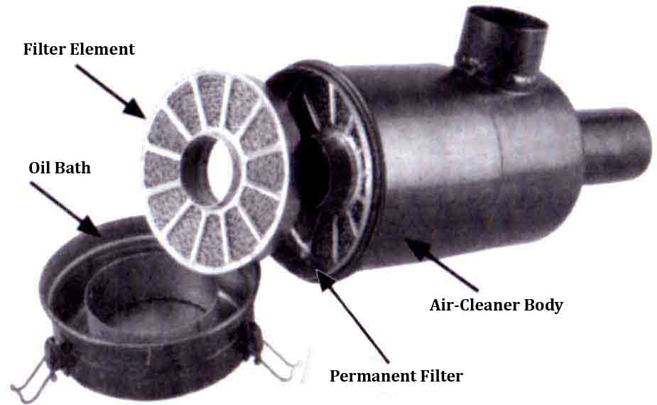 Importance of Air Cleaner and its Maintenance - Tractors ...